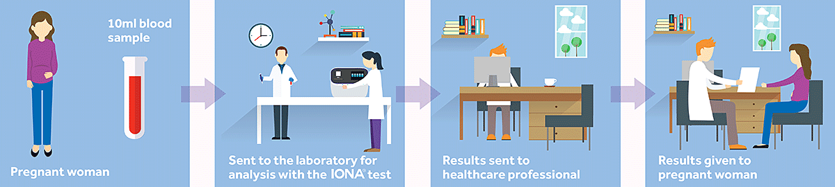 The IONA<sup>&reg;</sup> test